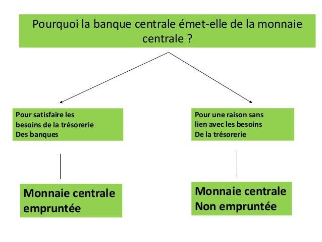 Pourquoi la banque centrale émet-elle de la monnaie centrale ? Pour satisfaire les besoins de la trésorerie Des banques Po...