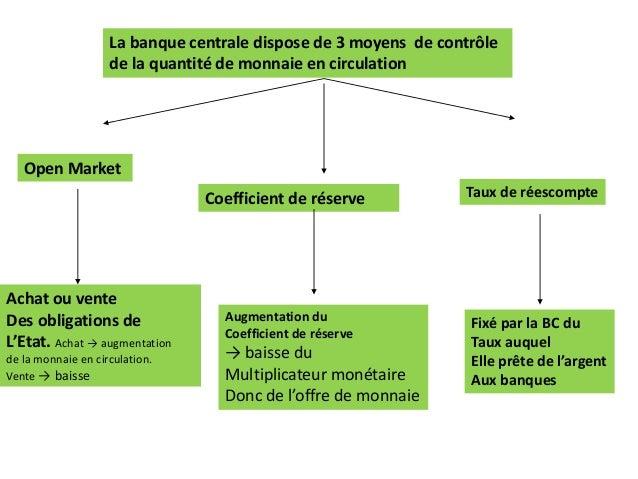 La banque centrale dispose de 3 moyens de contrôle de la quantité de monnaie en circulation Open Market Coefficient de rés...