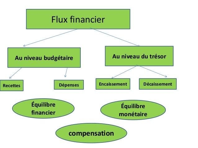 Flux financier Au niveau budgétaire Au niveau du trésor Recettes Dépenses Encaissement Décaissement Équilibre financier Éq...