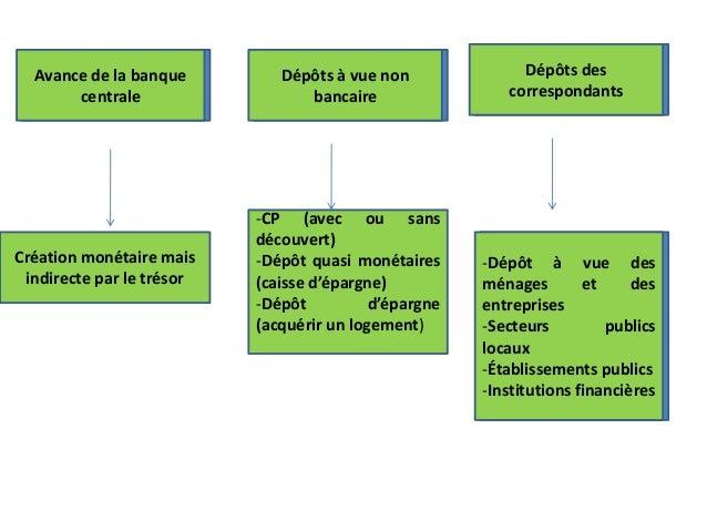 Avance de la banque centrale Dépôts à vue non bancaire Dépôts des correspondants Création monétaire mais indirecte par le ...