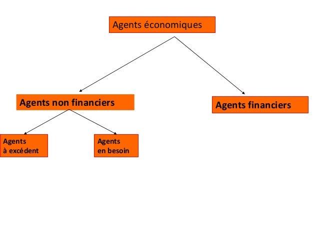Agents économiques Agents à excédent Agents en besoin Agents non financiers Agents financiers