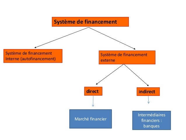 Système de financement Système de financement Interne (autofinancement) Système de financement externe direct indirect Mar...