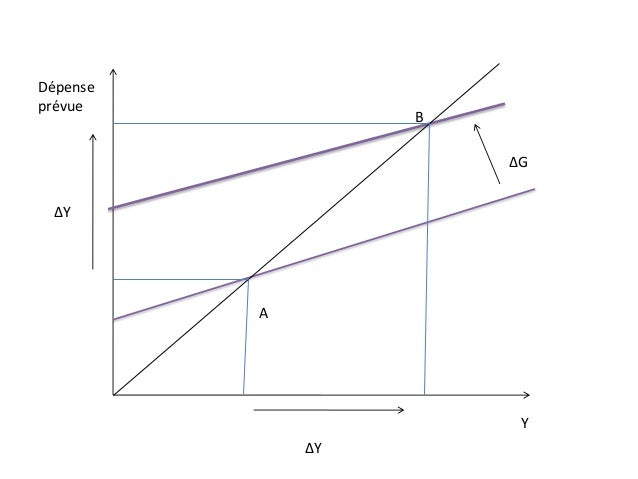 A B ∆G ∆Y ∆Y Dépense prévue Y
