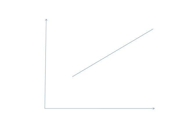 Explication de la l'allure de la courbe LM