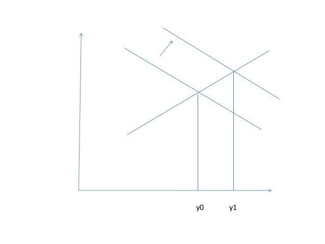 Le modèle IS-LM et la politique monétaire et budgétaire dans la perception keynésienne • Si par exemple M0 n'est pas const...