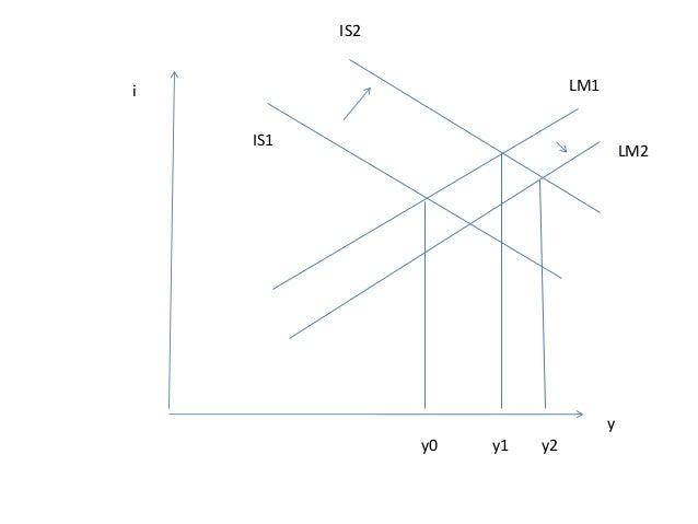 Le modèle IS-LM et la politique budgétaire dans la perception keynésienne Le point commun entre les différents marchés est...