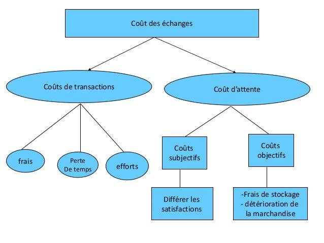 Coût des échanges Coûts de transactions Coût d'attente frais Perte De temps efforts Coûts subjectifs Coûts objectifs Diffé...