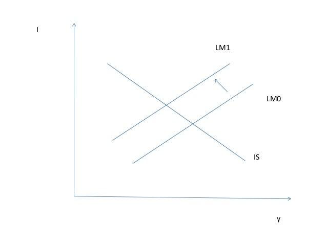 Le modèle IS-LM et la politique monétaire (et budgétaire) chez les monétaristes Les monétaristes ont insisté sur deux cas ...