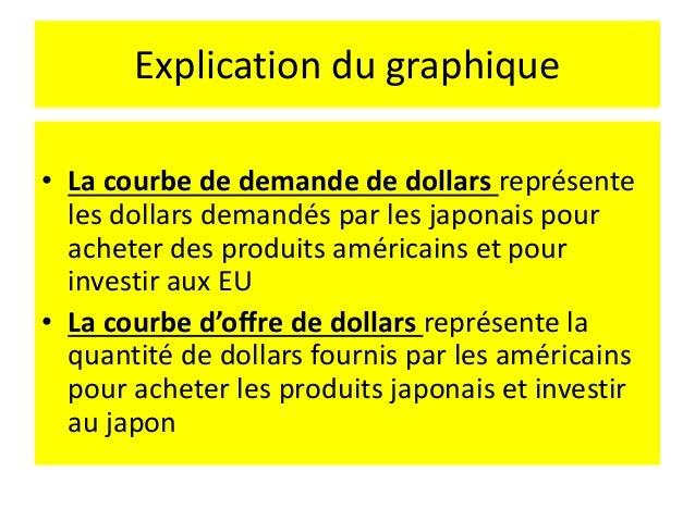 La politique monétaire en économie ouverte Comment la politique monétaire influe t-elle sur les taux de change ? - La dema...