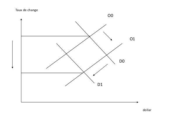 Taux de change réel Le taux de change réel est le prix relatif des biens entre deux pays. La relation entre taux de change...