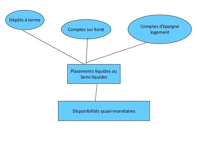 Placements liquides ou Semi-liquides Dépôts à terme Comptes sur livret Comptes d'épargne logement Disponibilités quasi-mon...