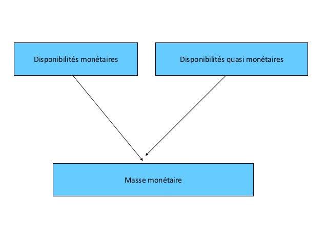 Disponibilités monétaires Disponibilités quasi monétaires Masse monétaire
