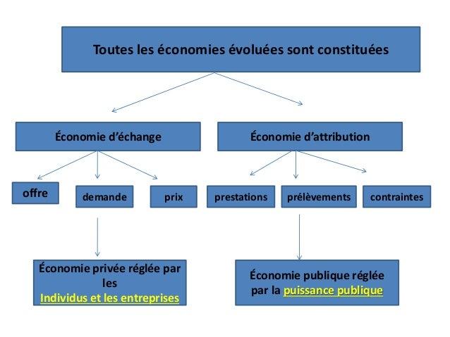 Toutes les économies évoluées sont constituées Économie d'échange Économie d'attribution offre demande prix contraintespré...