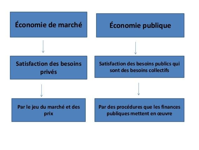 Économie de marché Par des procédures que les finances publiques mettent en œuvre Par le jeu du marché et des prix Satisfa...