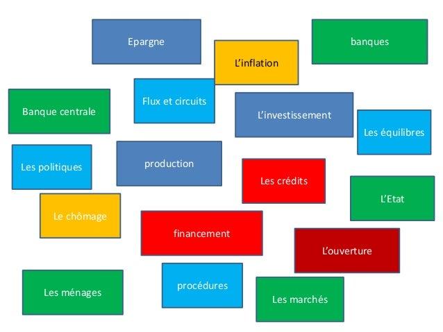 Epargne L'investissement financement production Banque centrale banques L'Etat Les ménages Les marchés L'inflation Le chôm...