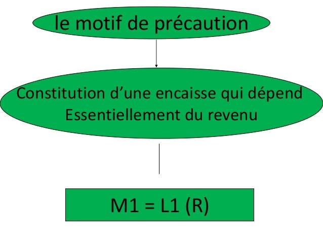 le motif de précaution Constitution d'une encaisse qui dépend Essentiellement du revenu M1 = L1 (R)