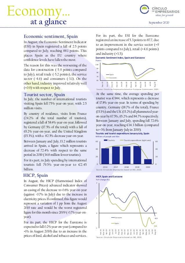 Source: Círculo de Empresarios based on INE, 2020. 60 70 80 90 100 Sep-19 Oct-19 Nov-19 Dec-19 Jan-20 Feb-20 Mar-20 Apr-20...
