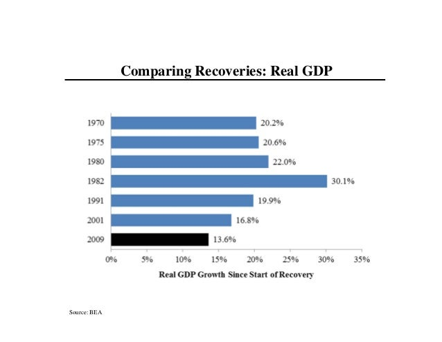 Source: BEA Comparing Recoveries: Real GDP