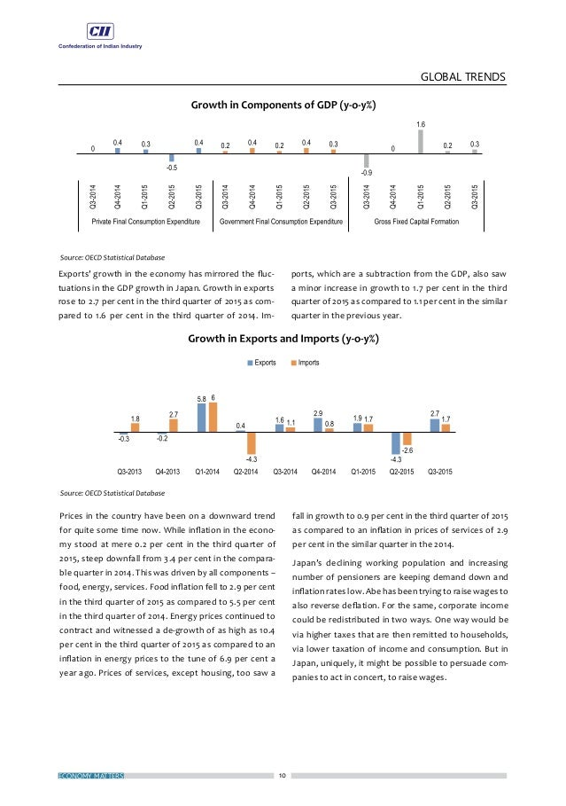 13 DOMESTIC TRENDS JANUARY 2016 Mirroring the poor performance of the overall indus- trial sector, output of the eight cor...