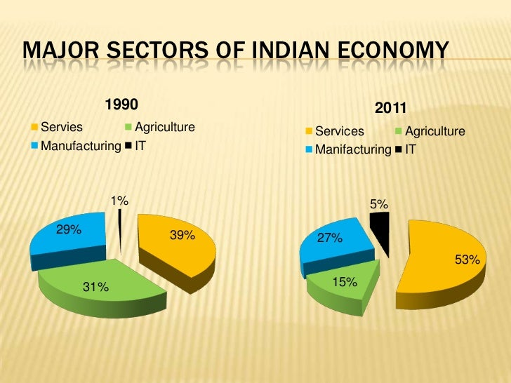 An overview of the 5 sector model in economics
