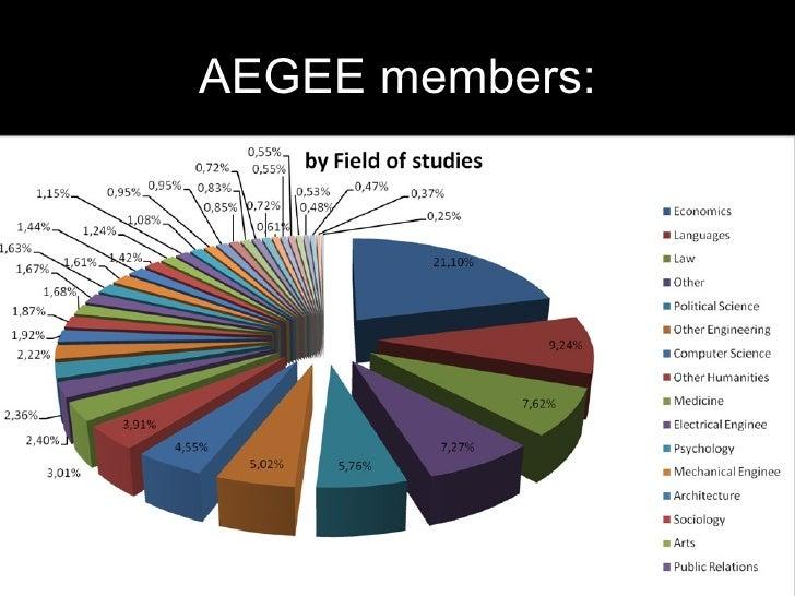 AEGEE members: