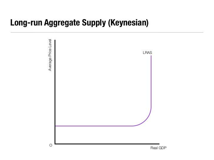 Economic Essential Diagrams 2