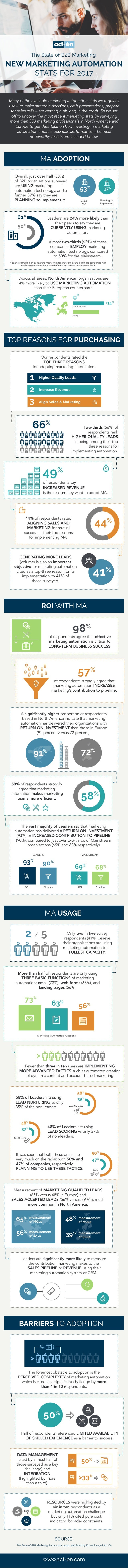 NEW MARKETING AUTOMATION STATS FOR 2017 Overall, just over half (53%) of B2B organizations surveyed are USING marketing au...