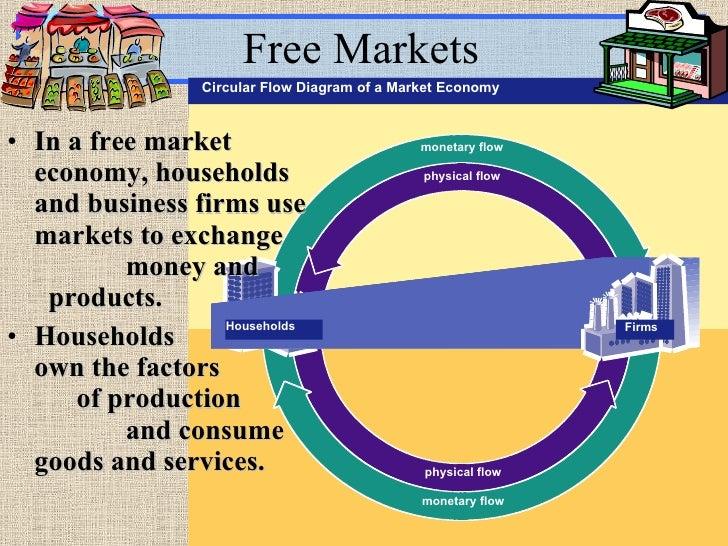 planned economy vs free market economy