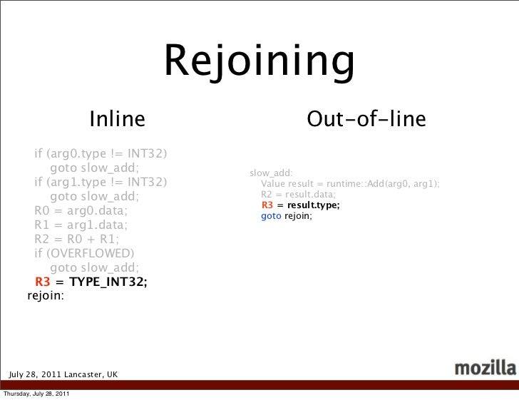 Rejoining                          Inline                   Out-of-line         if (arg0.type != INT32)             goto s...