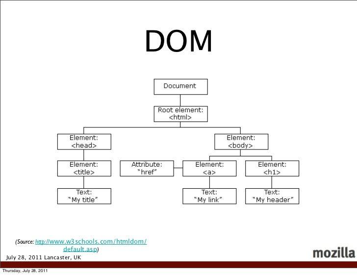 DOM      (Source: http://www.w3schools.com/htmldom/                         default.asp) July 28, 2011 Lancaster, UKThursd...