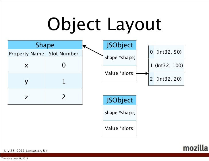Object Layout                          Shape              JSObject      Property Name            Slot Number              ...