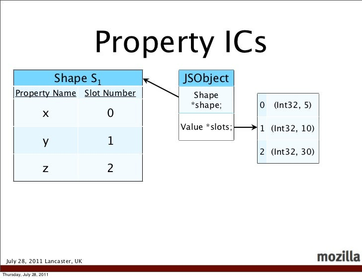 Property ICs                          Shape S1           JSObject      Property Name            Slot Number      Shape    ...