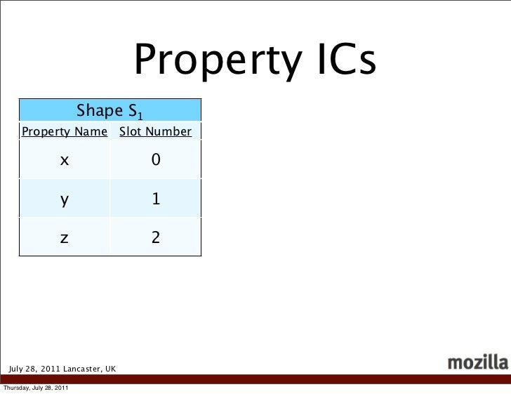 Property ICs                          Shape S1      Property Name            Slot Number                   x              ...
