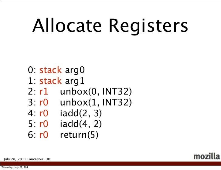 Allocate Registers                     0:   stack arg0                     1:   stack arg1                     2:   r1 unb...