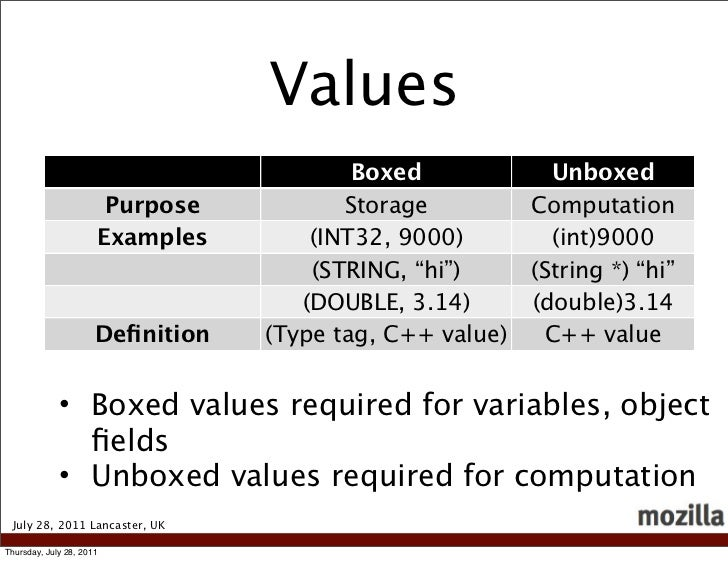 Values                                          Boxed             Unboxed                       Purpose           Storage ...
