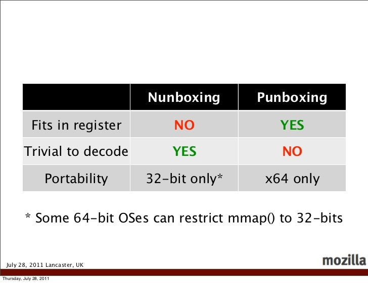 Nunboxing      Punboxing              Fits in register        NO            YES          Trivial to decode           YES  ...