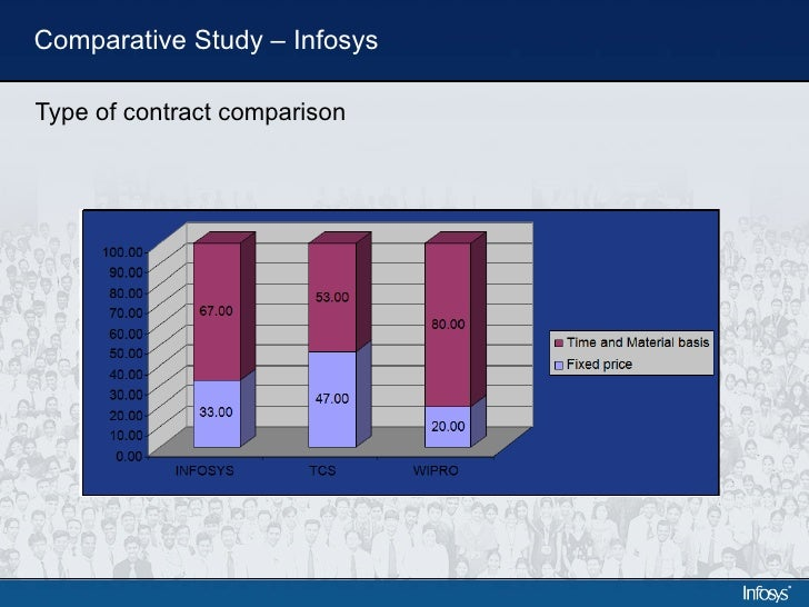 eva analysis of infosys Case study analysis infosys: financing an indian software start-up introduction infosys is small software development venture which provides information technology (it) consulting services for international clients the company is located in bangalore and was founded back in 1981 by a small group of skllfull entrepreneurs, with very little.