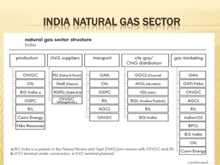 Natural Gas Pricing Mechanism In India