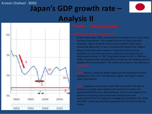 Macroeconomic analysis japan