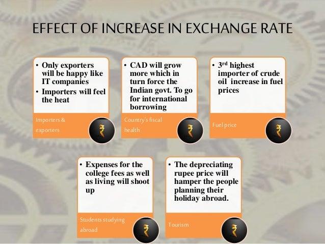 Kotak forex rates