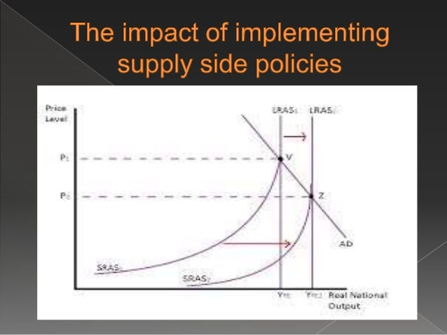 Demand And Supply Side Policies