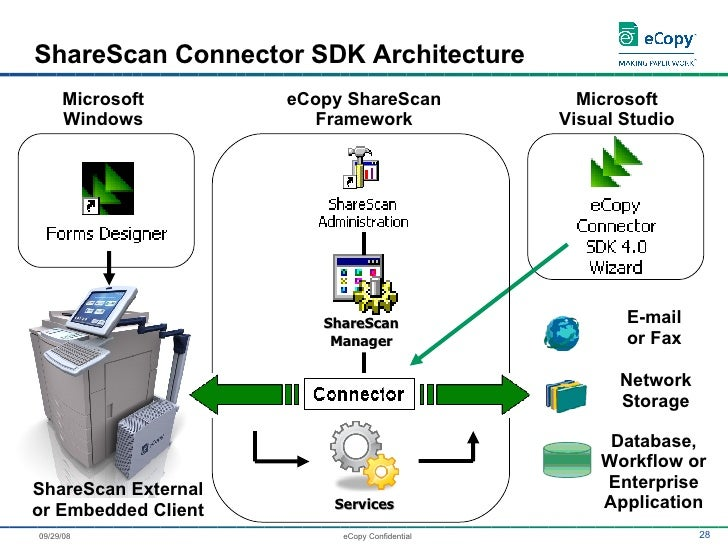 ecopy presentation microsoft ex