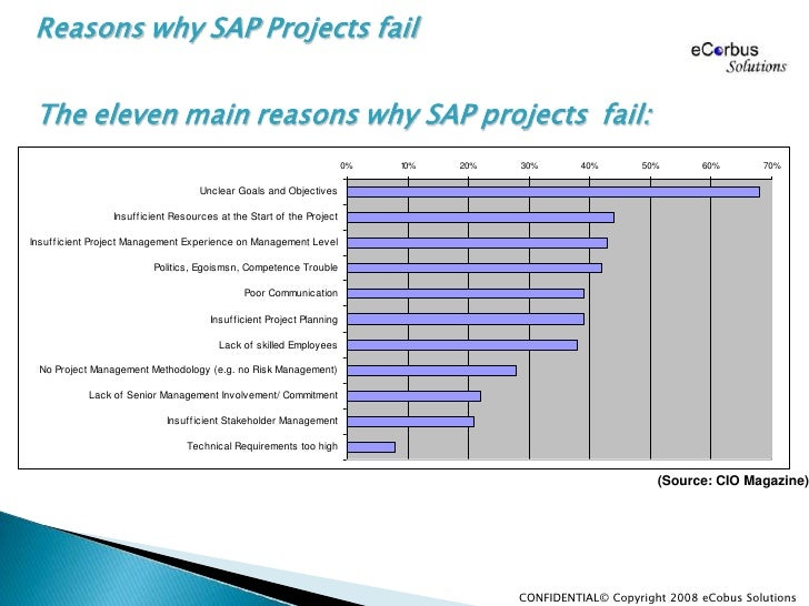 "reasons why projects fail essay The purpose of project management and the sdlc is to increase successful software implementation the article titled ""it project failure rates: facts and reasons"" makes it clear."