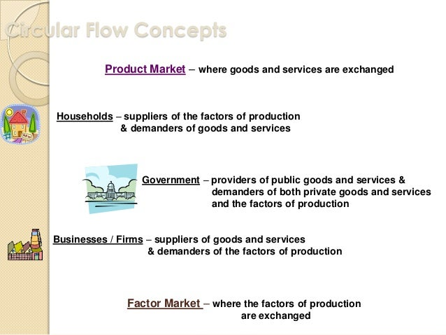 circular flow of economic activity We know that the economic activities and money have a circular flow circular flow of money means that the money spent must not be hoarded and should continue to flow to maintain a certain level of economic activity and income.