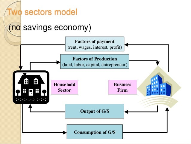 The circular flow of economic activity 4 two sectors model ccuart Images