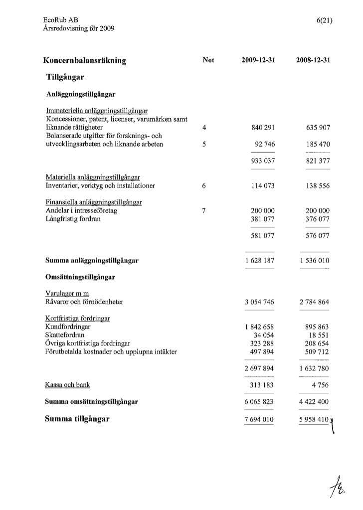 Ecorub AB Annual Report 2009 - Net profit for the year 0,14 million Swedish krona.