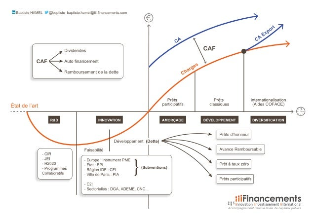Ecosystème de l'innovation // iii-financement 0411
