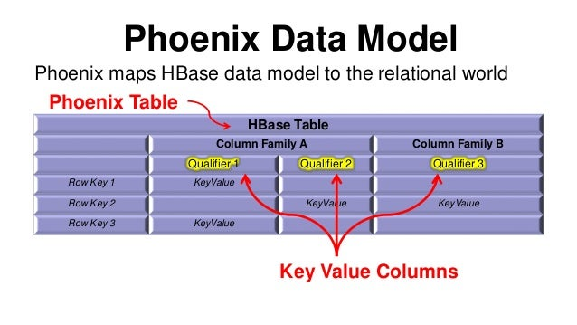 Taming hbase with apache phoenix and sql - How to create table in hbase ...