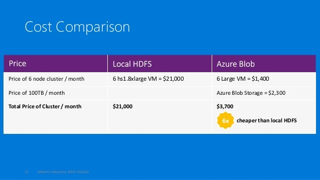 HBaseCon 2015: Optimizing HBase for the Cloud in Microsoft