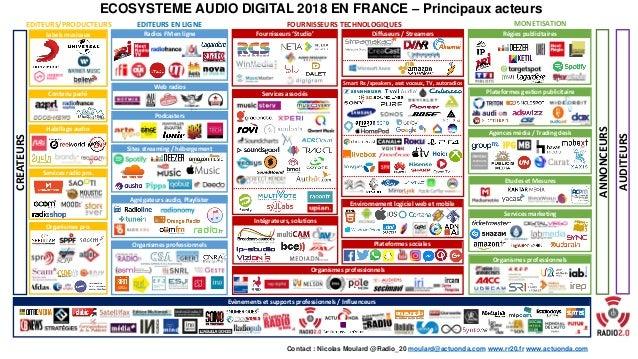EDITEURS EN LIGNE Labels musicaux FOURNISSEURS TECHNOLOGIQUES MONETISATION ECOSYSTEME AUDIO DIGITAL 2018 EN FRANCE – Princ...